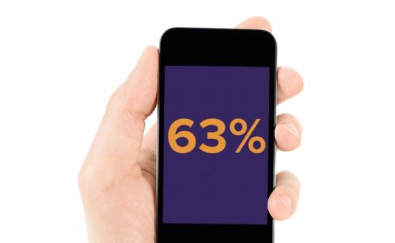 smartphone-63-percent