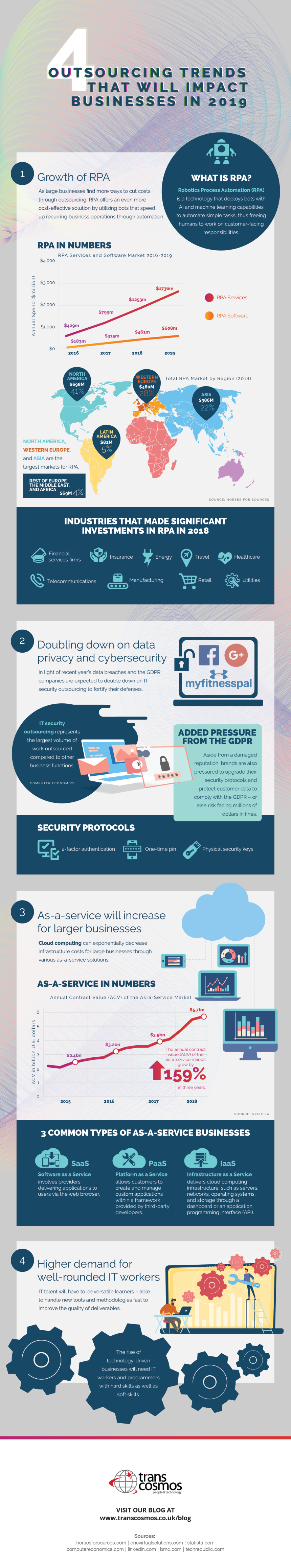 Infographic on 2019 Outsourcing Trends
