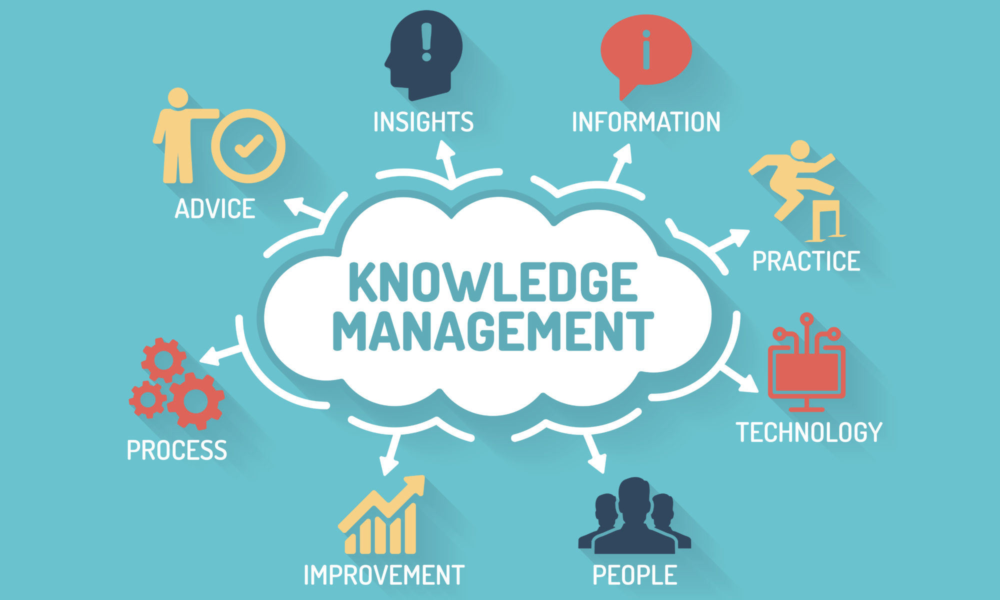 Knowledge base systems