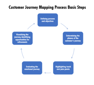 Customer Journey Mapping Steps